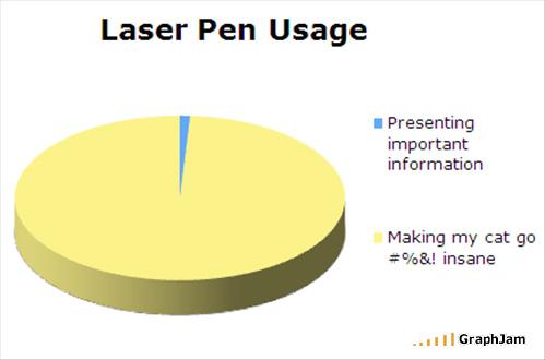 Laser Pen Usage Graph