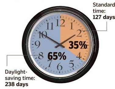 Daylight Savings Time Graph